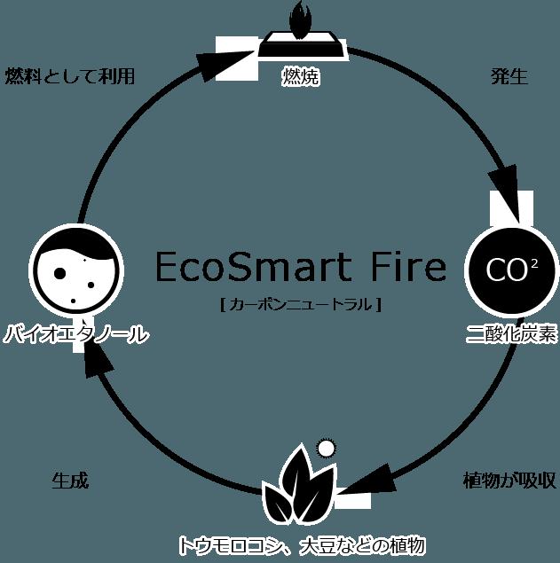 EcoSmart Fire[カーボンニュートラル] 燃料を燃焼させ二酸化炭素が発生し、それらをトウモロコシや大豆などの植物が吸収し、それらを原料にバイオエタノールを生成し、燃焼へと戻る。これらの循環サイクルを「カーボンニュートラル」と呼ぶ。